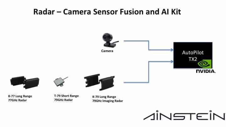 Ainstein Introduces Sensor Fusion and Artificial Intelligence Kit